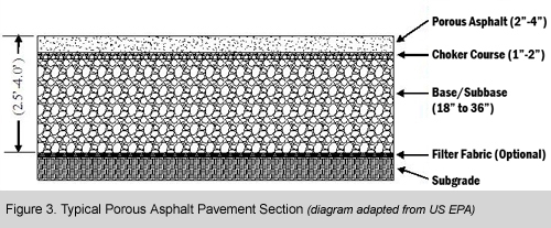 Typical Porous Asphalt Pavement