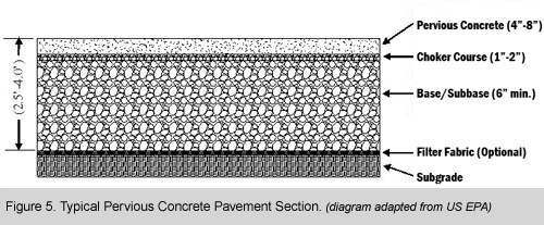 Typical Pervious Concrete Pavement