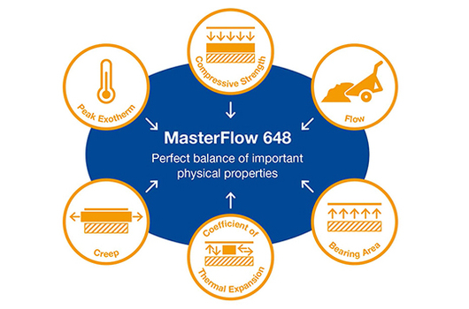 Enhanced MasterFlow 648 precision grout offers safety and application benefits